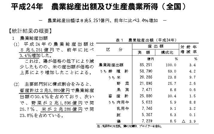 H24年 農業産出額