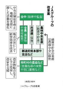 JAグループの改革案