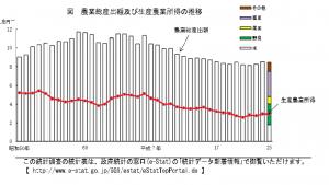 農業総産出額及び生産農業所得の推移