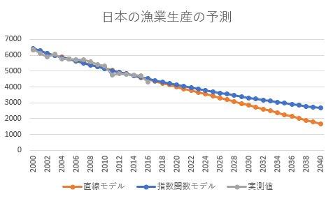 日本の漁業生産の予測